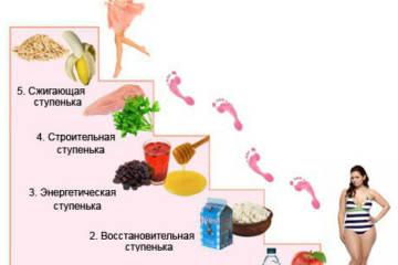 Чудо диета Лесенка на 5 дней. Быстрый способ похудеть.